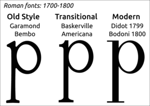Intro to Roman Fonts